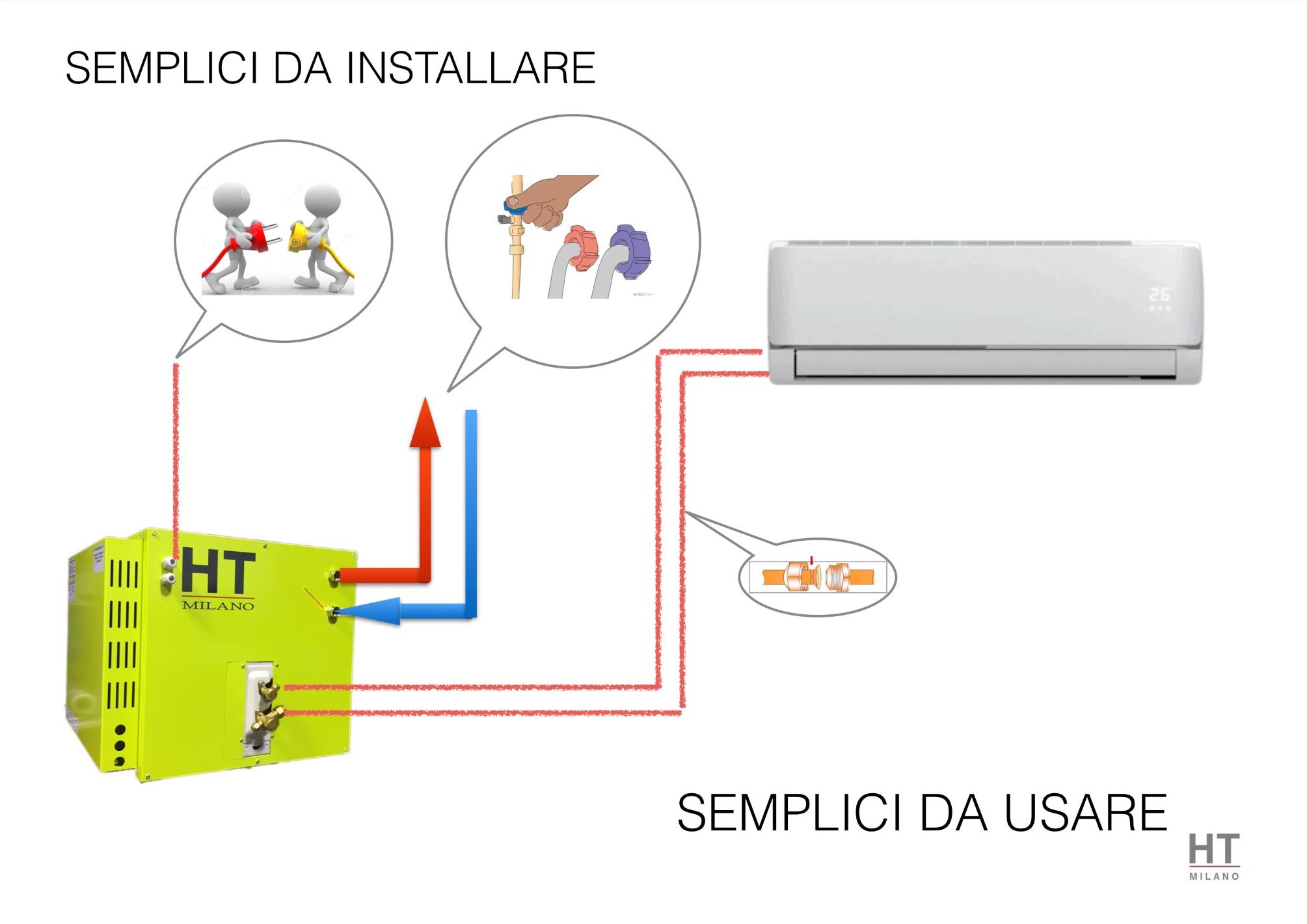 Tecnologia inverter climatizzatori senza unit esterna - Condizionatori inverter senza unita esterna ...